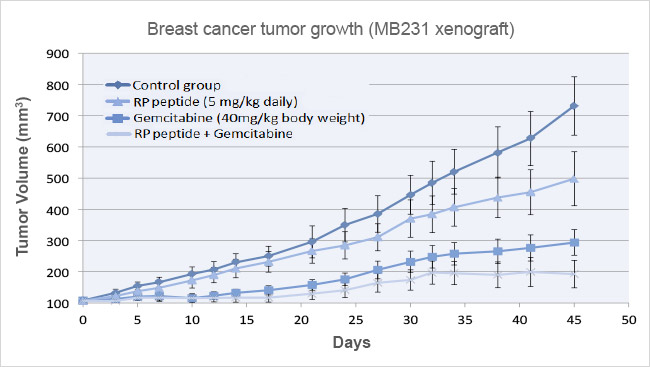 Oncology graph